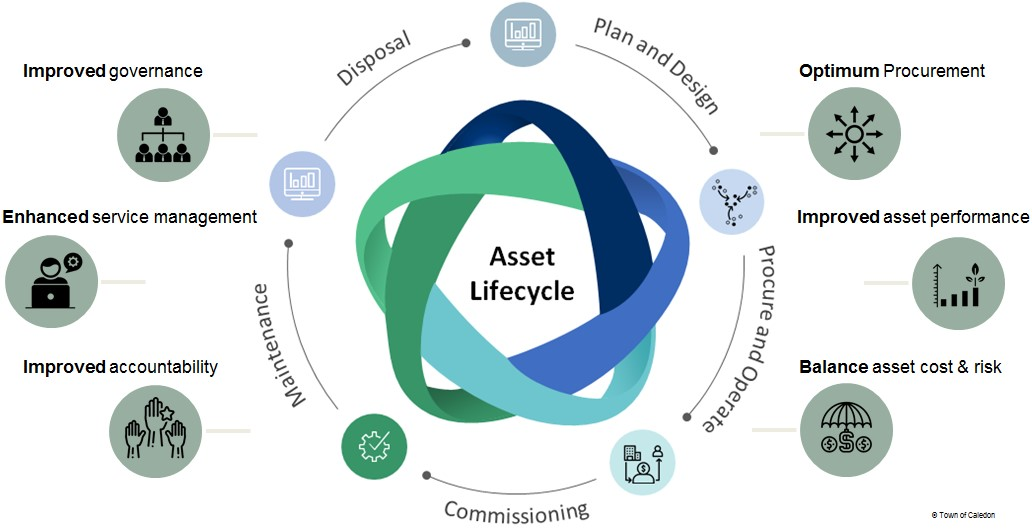 Lifecycle of an asset